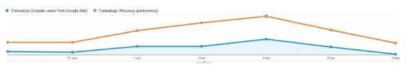 wykres-rezultaty